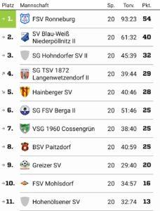 Kreisklasse, Staffel C 2018/2019