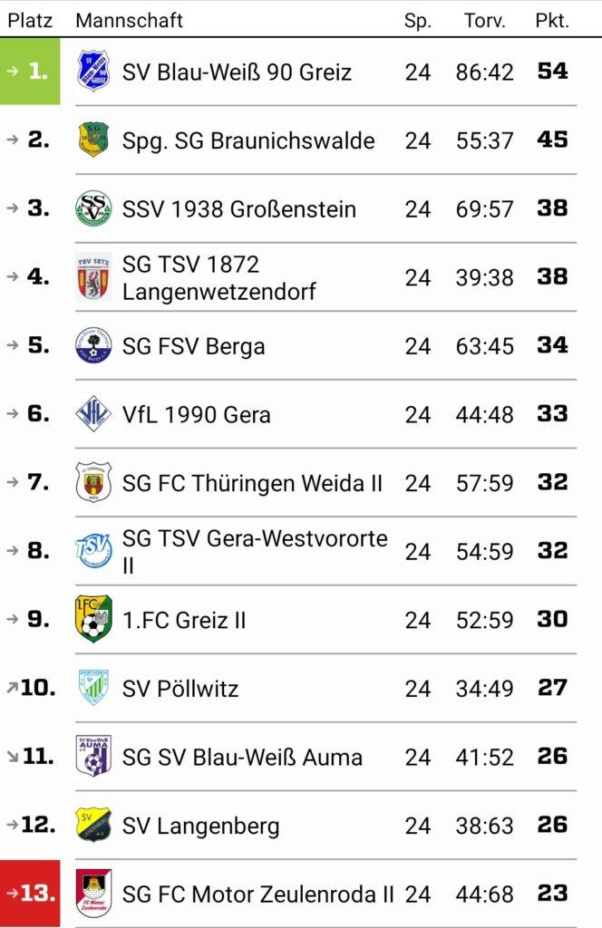Kreisliga, Staffel B 2018/2019